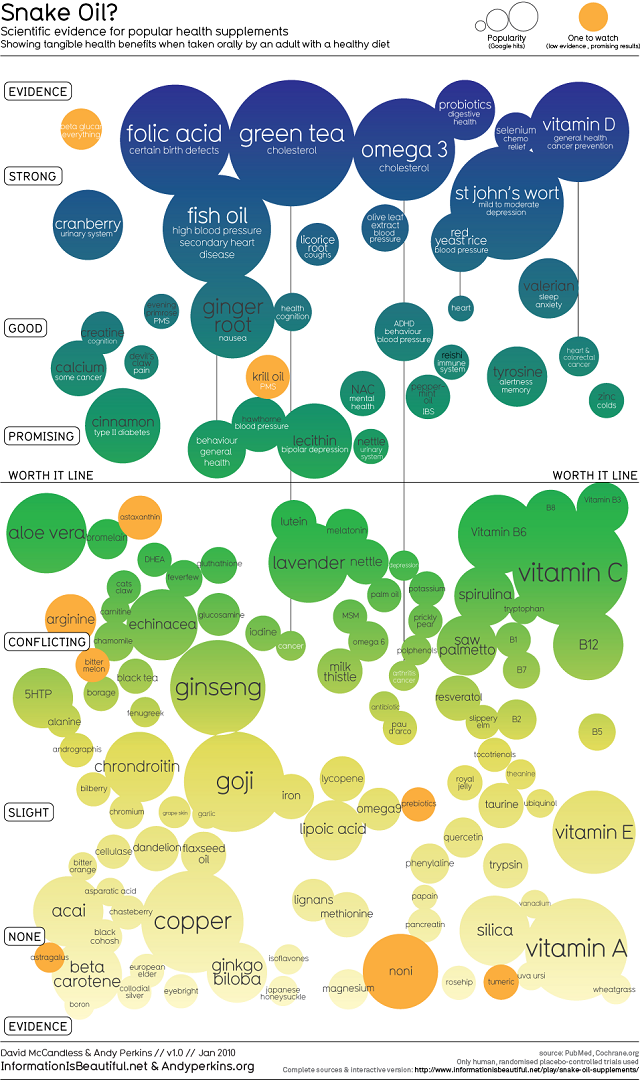 Health Infographic - Scientific Evidence for Health Supplements