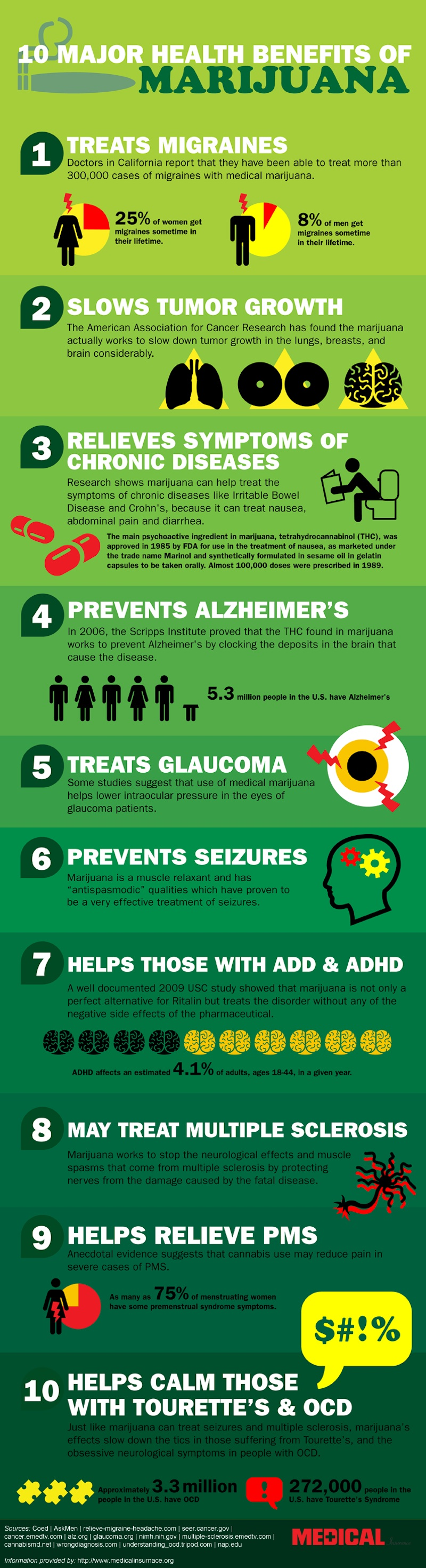 Medical Infographic - Health Benefits of Marijuana