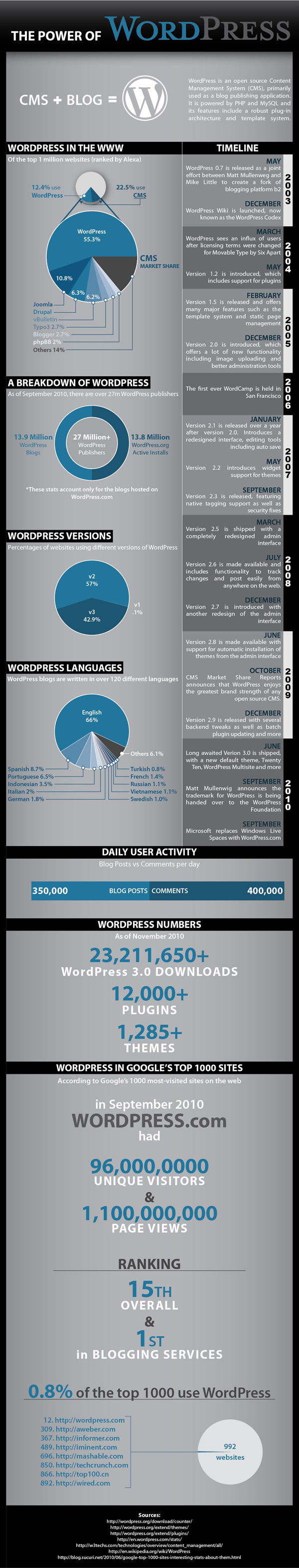 WordPress Infographic - The Power of WordPress