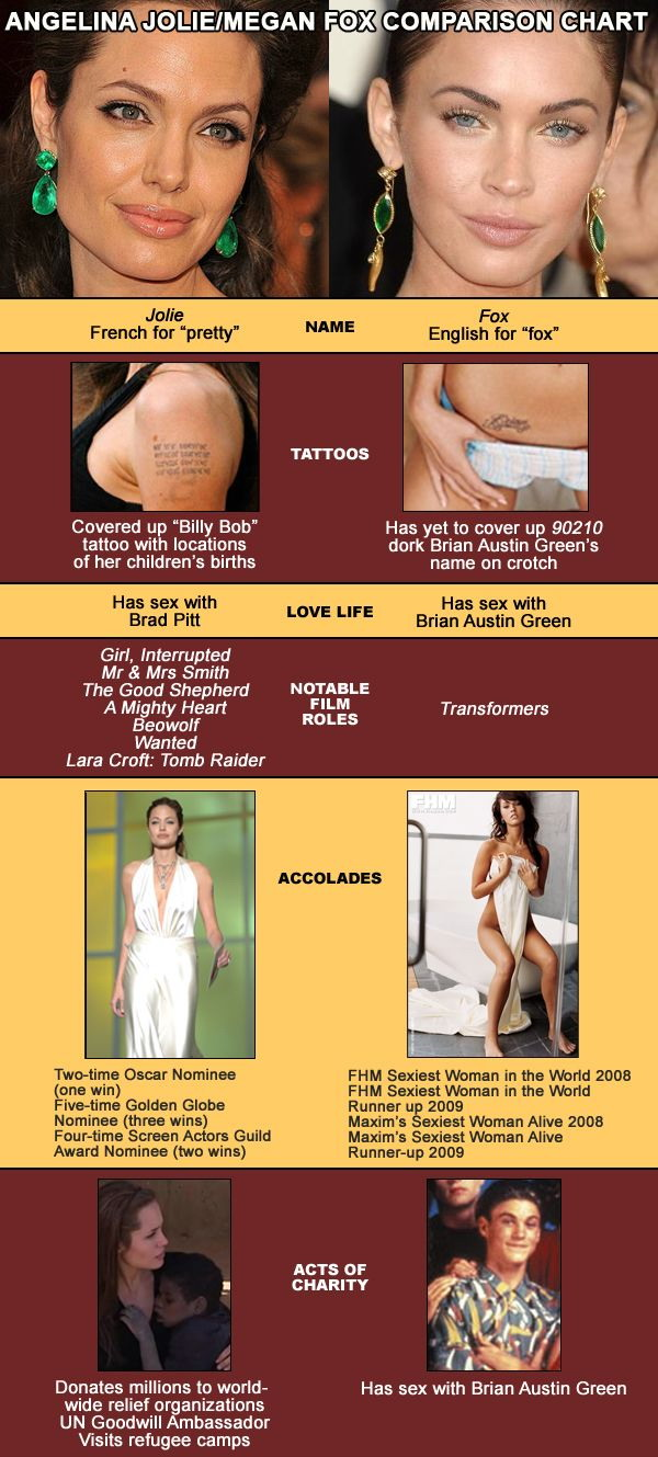 Angelina Jolie & Megan Fox Comparison Chart