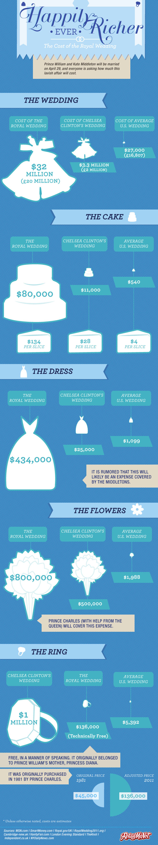 Happily Ever After and Richer - Costs of a Royal Wedding Infographic