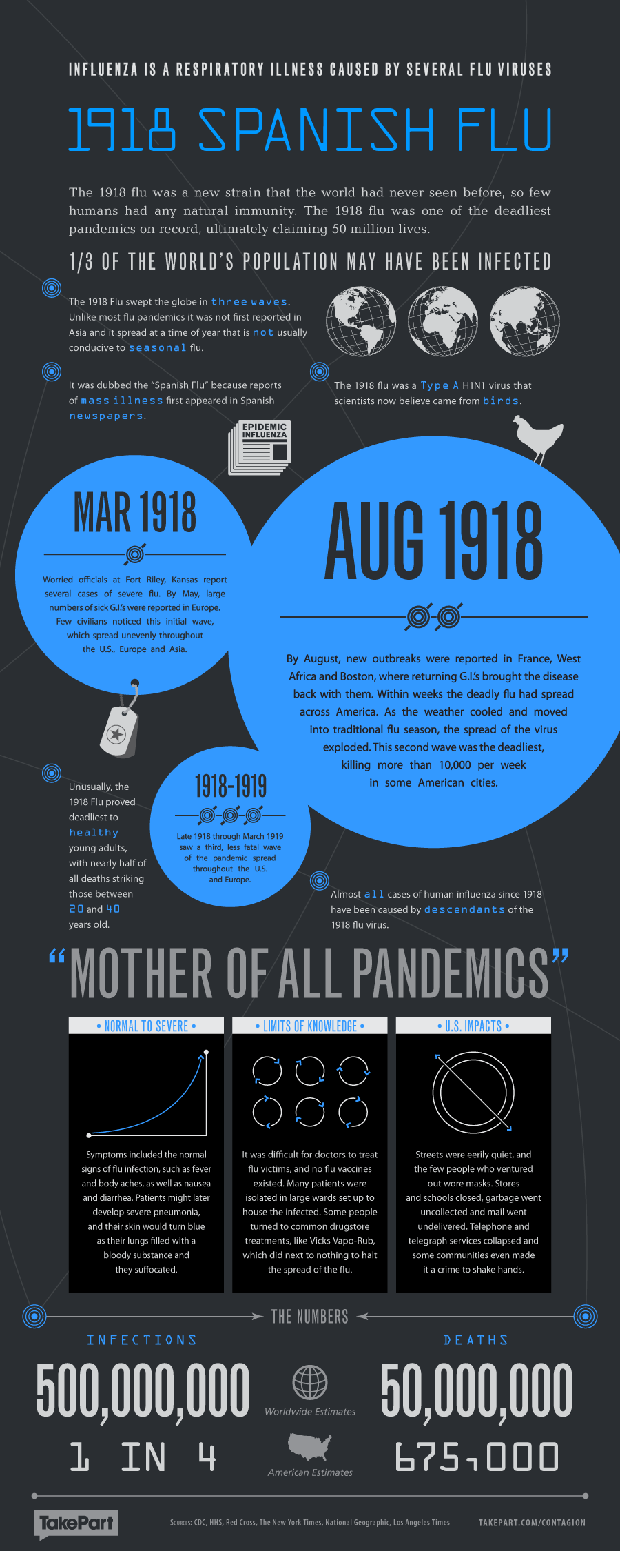 Contagion Health Infographic 1918 Spanish Flu
