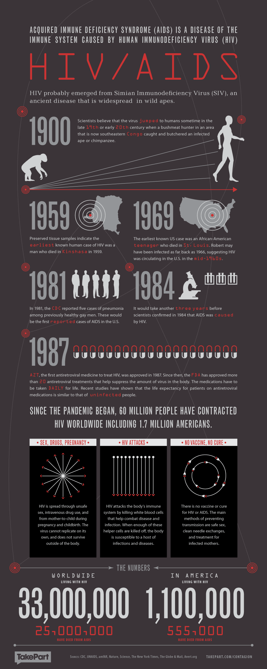 Contagion Health Infographic - HIV & AIDS