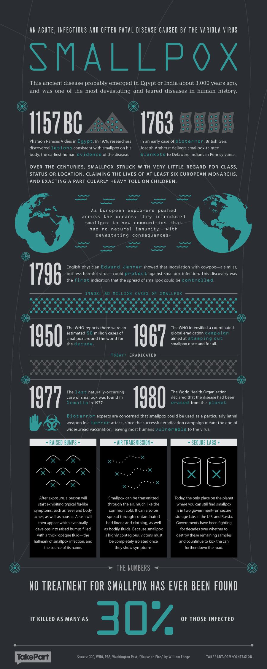 Contagion Health Infographic - Smallpox