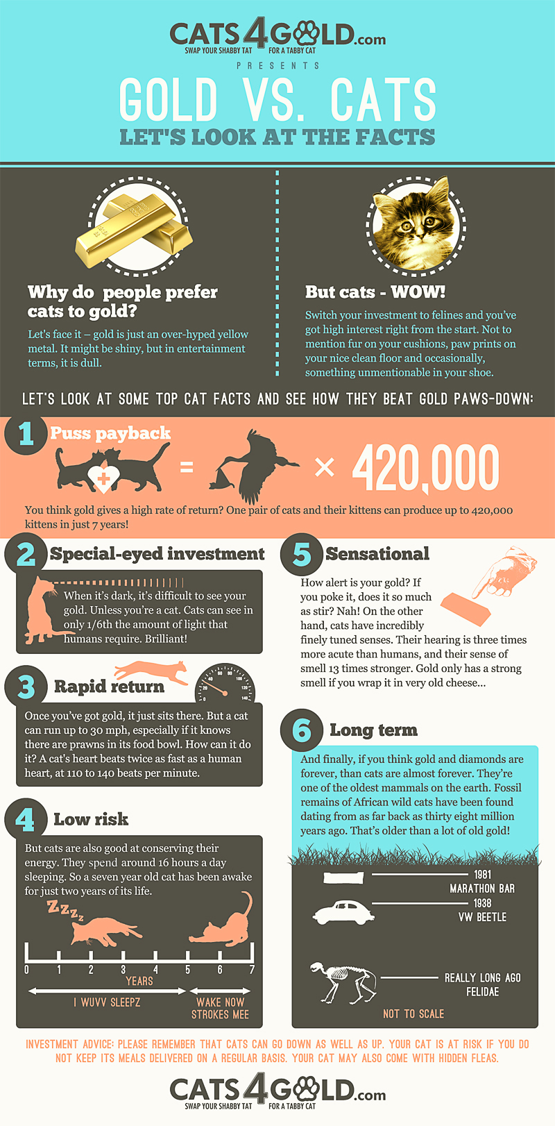 Humor Infographic - Buying Gold vs Cats