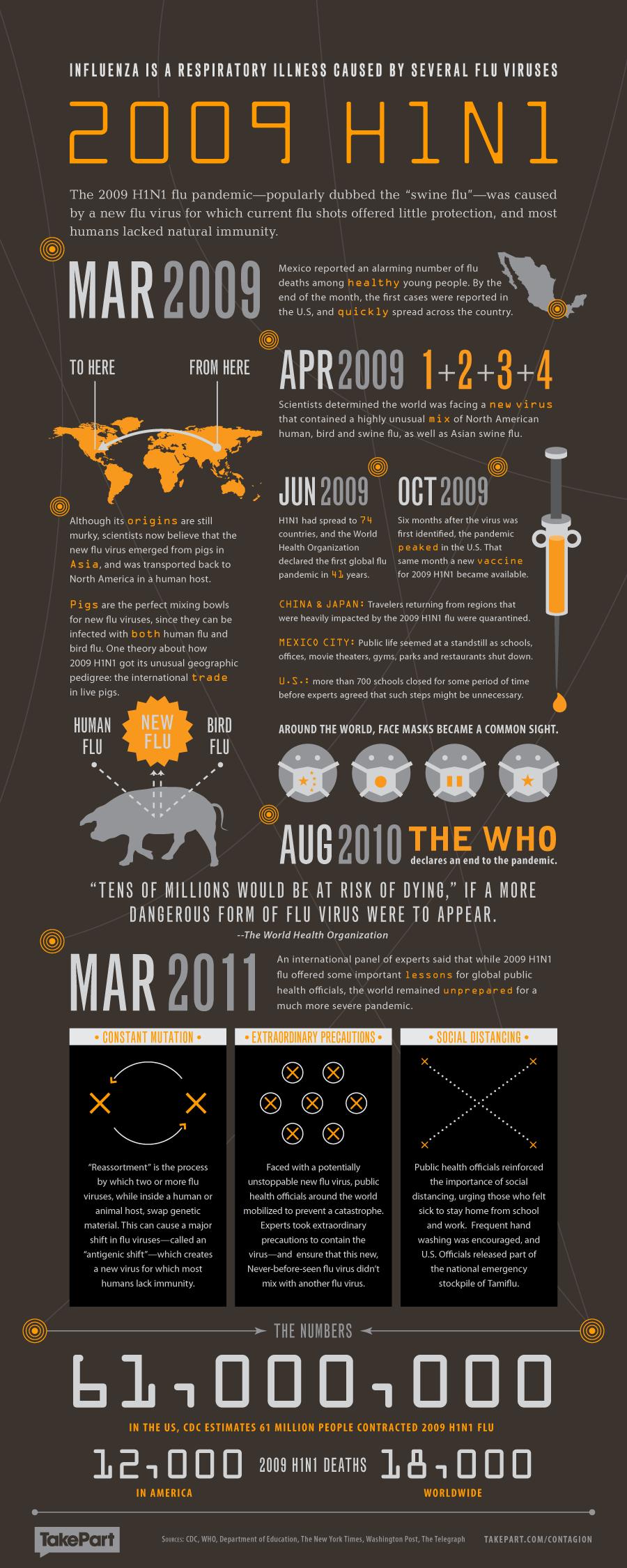 Contagion Health Infographic - H1N1 Swine Flu