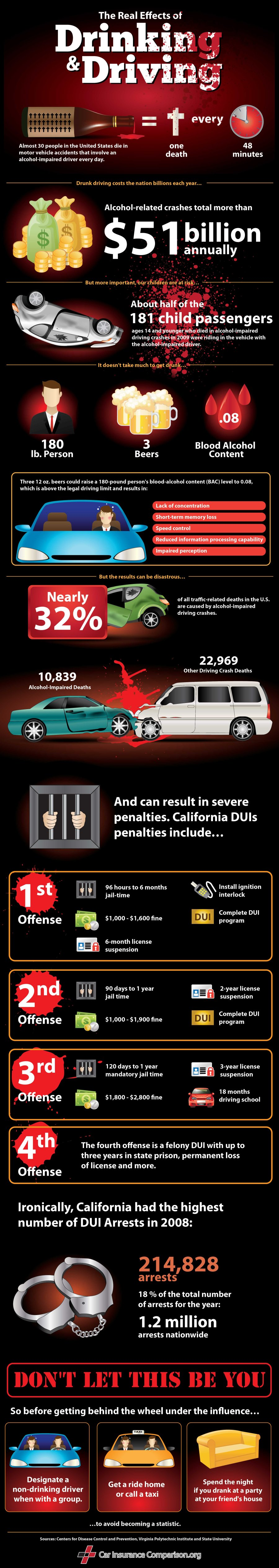 Drunk Driving Statistics Facts Infographic