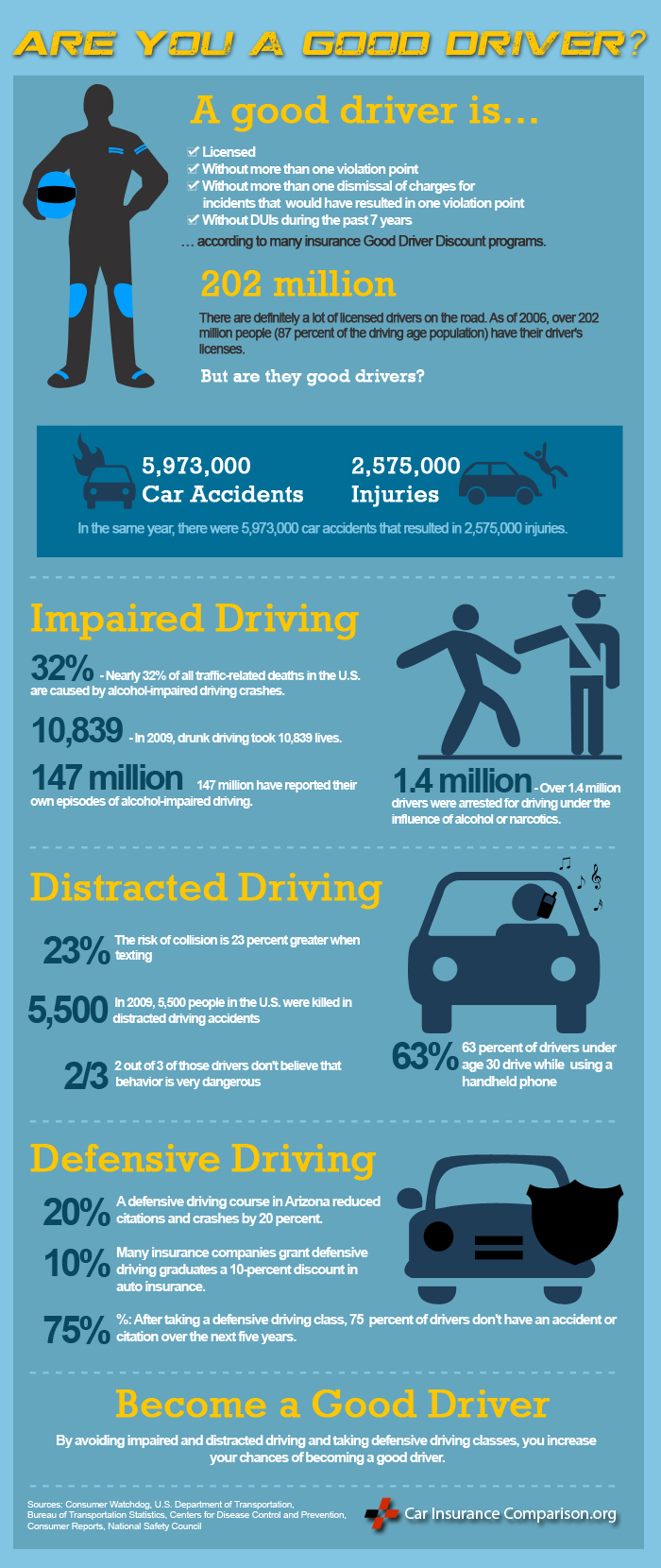 Good Driver Insurance Infographic