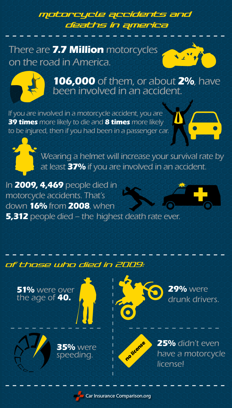 Motorcycle Accident Statistics Infographic