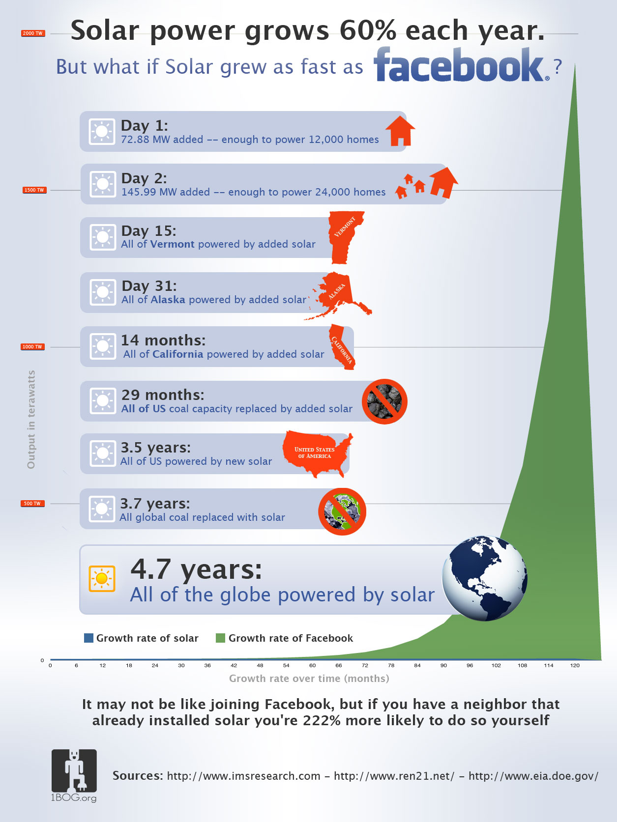 What if solar power grew as fast as Facebook