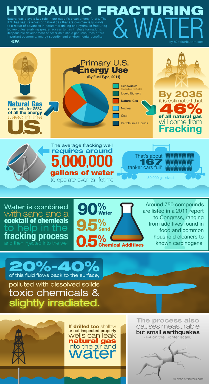 mining infographic hydraulic fracturing water