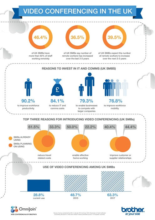video-conferencing-in-the-uk-infographic