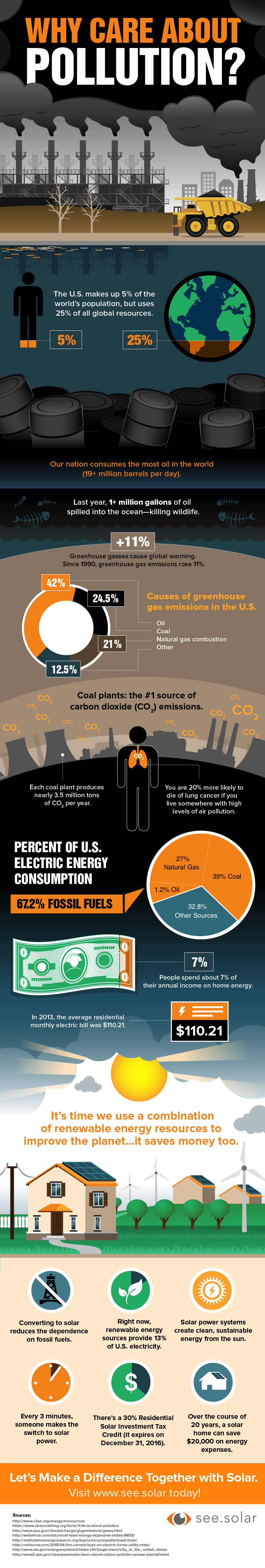 why-care-about-pollution-infograhpic