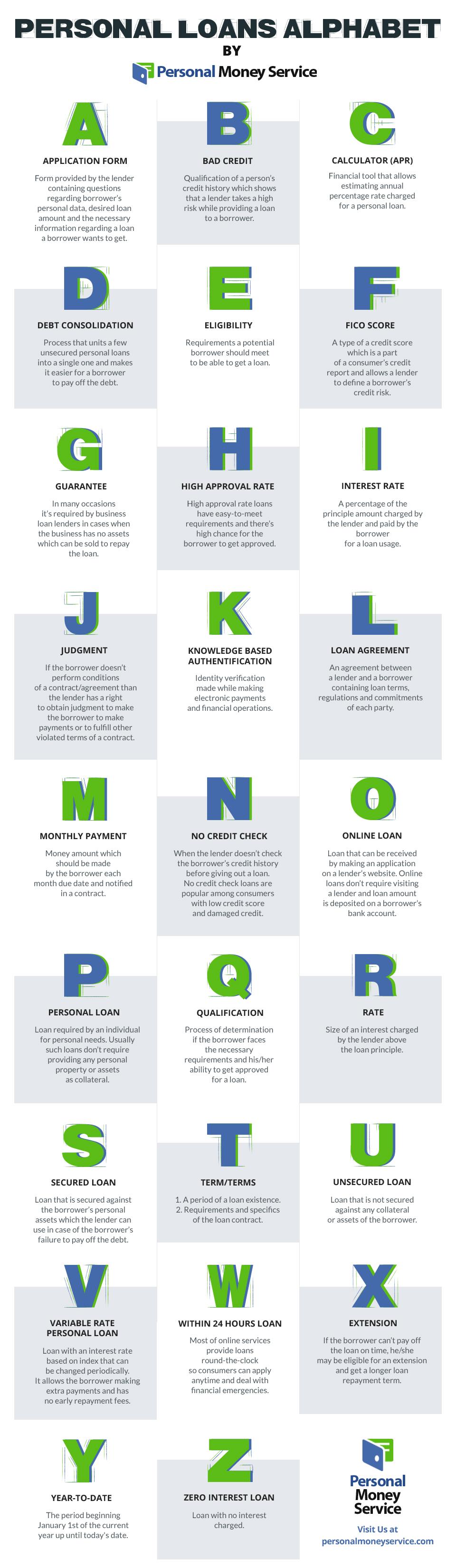 personal_loans_alphabet